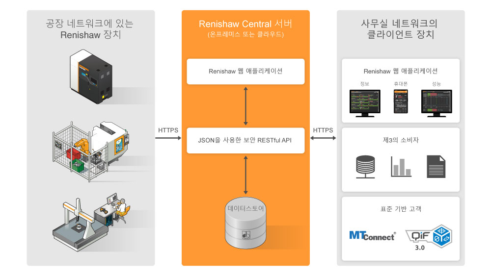 Renishaw Central 구조도